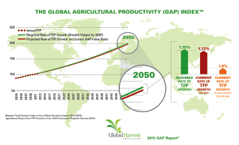 According to analysts at the Global Harvest Initiative, productivity growth in the United States has slipped, from its historical average of 1.5 to 2 percent (1960 to 2000) to less than one percent (2001-2010). Like Rabobank predictions, GHI reports that raising global agricultural productivity requires long-term investments in the research and development of science-based agricultural technologies, agricultural extension services and education for farmers around the world.